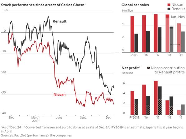 graphique de comparaison entre 2015 et 2018 de la performance de nissan et renault performance boursiere et ventes en chute